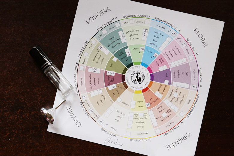 Fleurage Scent Composition Wheel